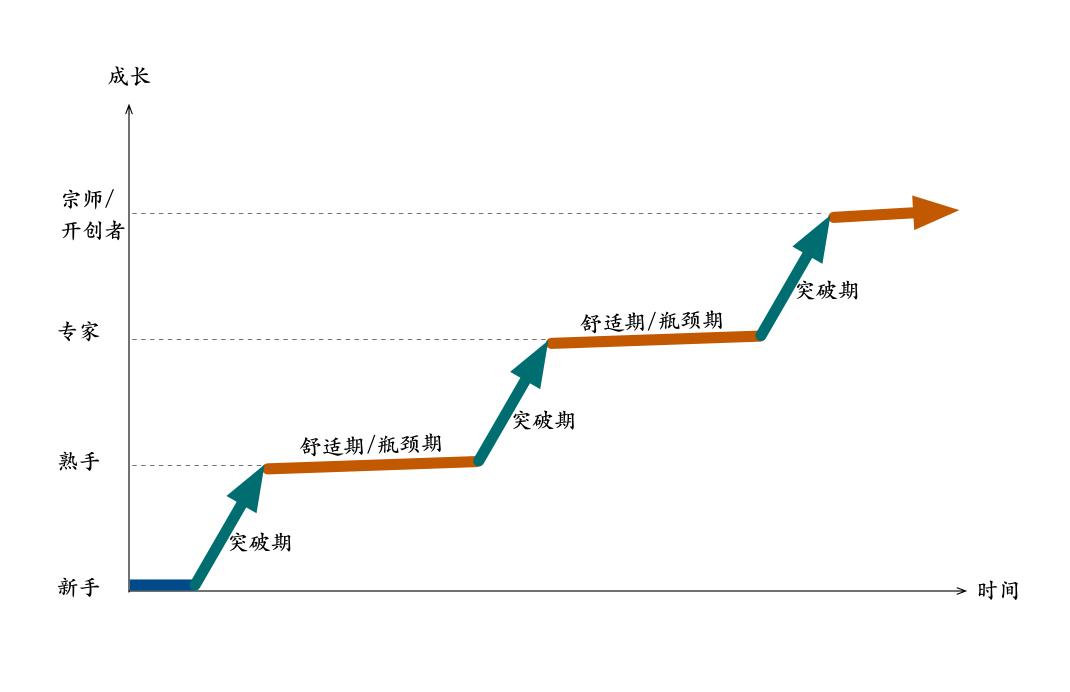 技术成长曲线