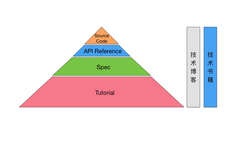 学习资料的金字塔