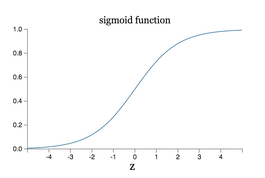 sigmoid曲线