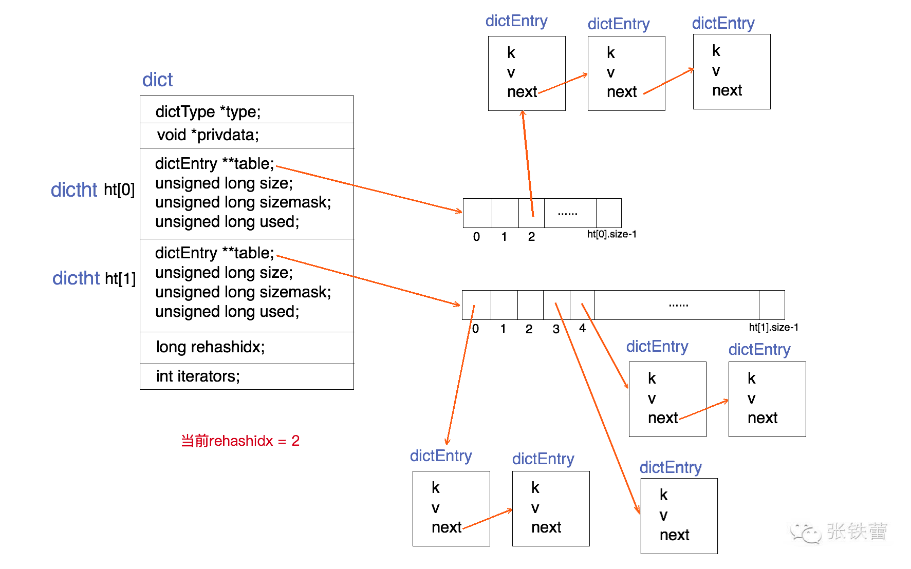 Redis dict结构图