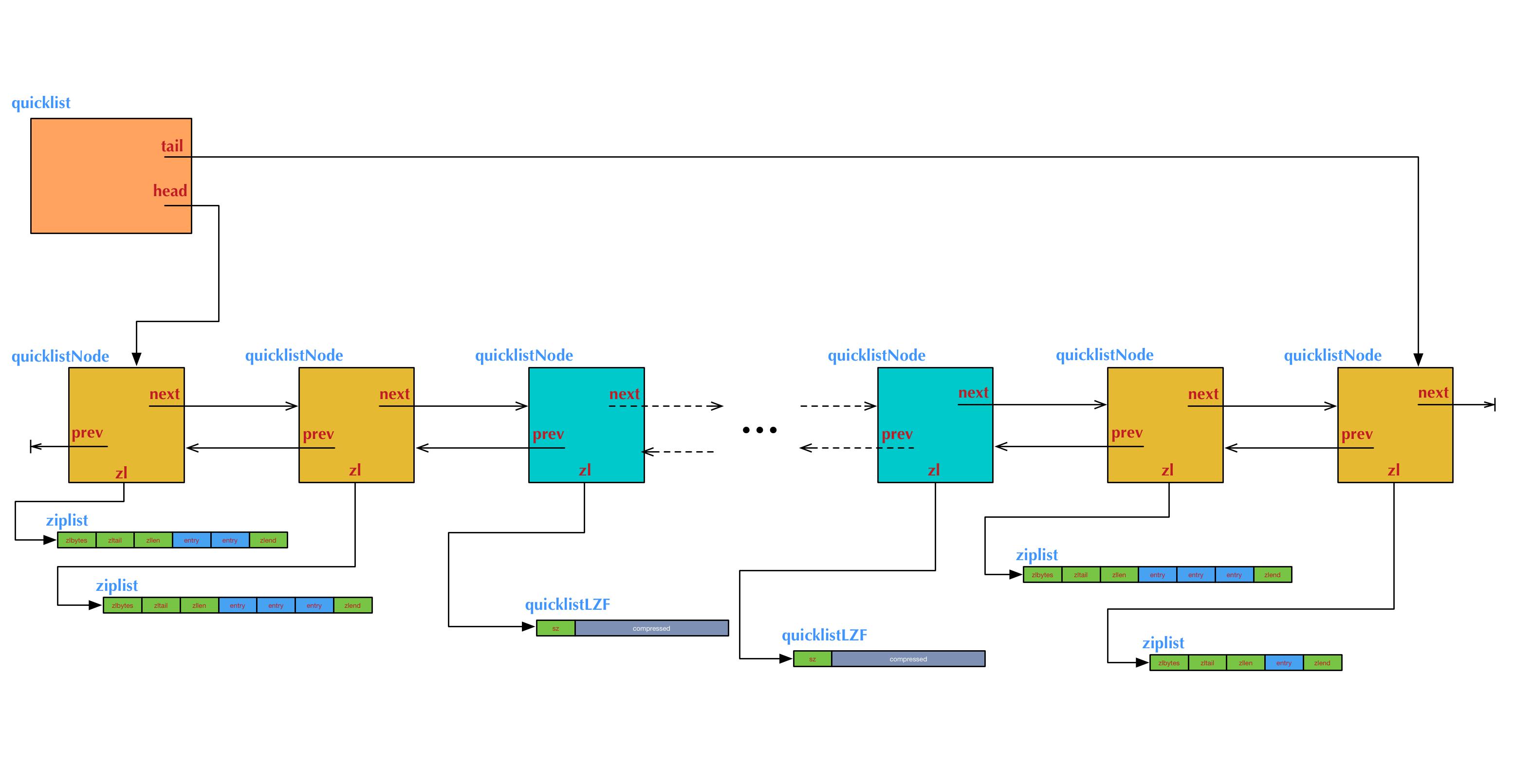 Redis quicklist 结构图