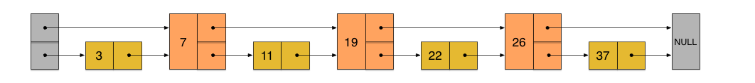 每两个节点增加一个跳跃指针的有序链表